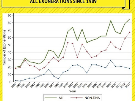 2013 Sees Record Number of Exonerations