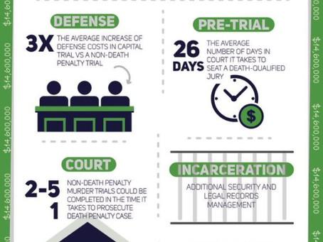 Report Reveals Death Penalty Costs Nebraska $14.6 Million per Year