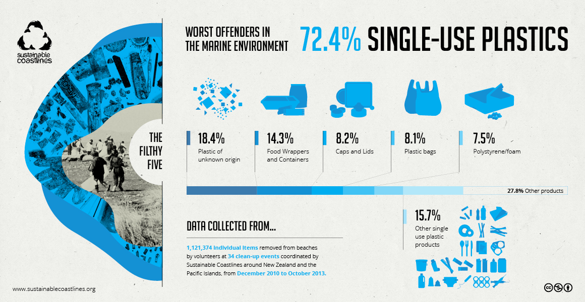 SC-infographic-single-use-plastic-WEB