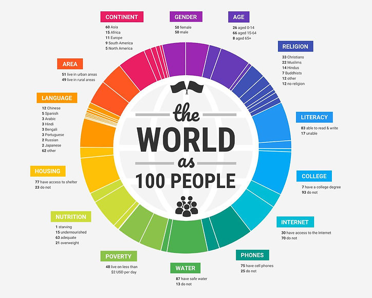 the world as 100 people.jpeg