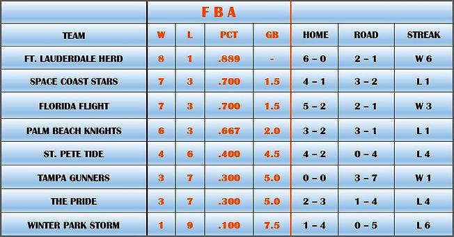 8-2-19 - FBA LEAGUE STANDINGS.jpg