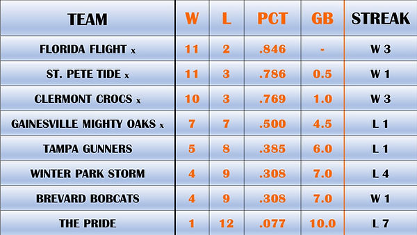 8.29.21 FBA Standings.jpg