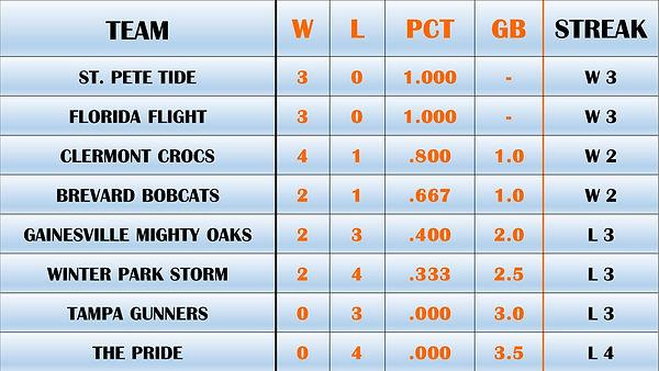 6.6.21 FBA Standings.jpg