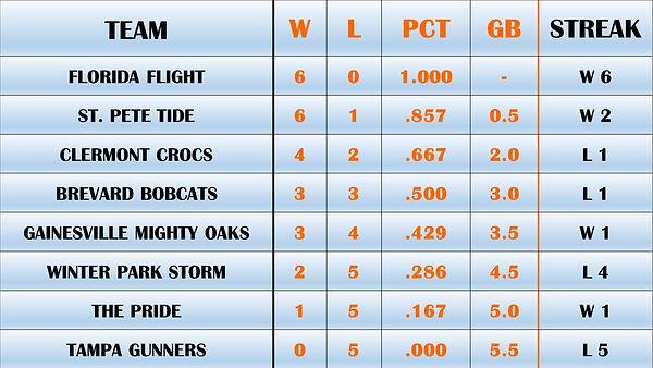 7.5.21 FBA Standings.jpg