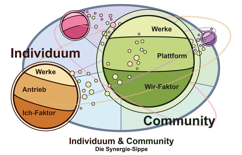 GD_13_IndividuumCommunity.jpg