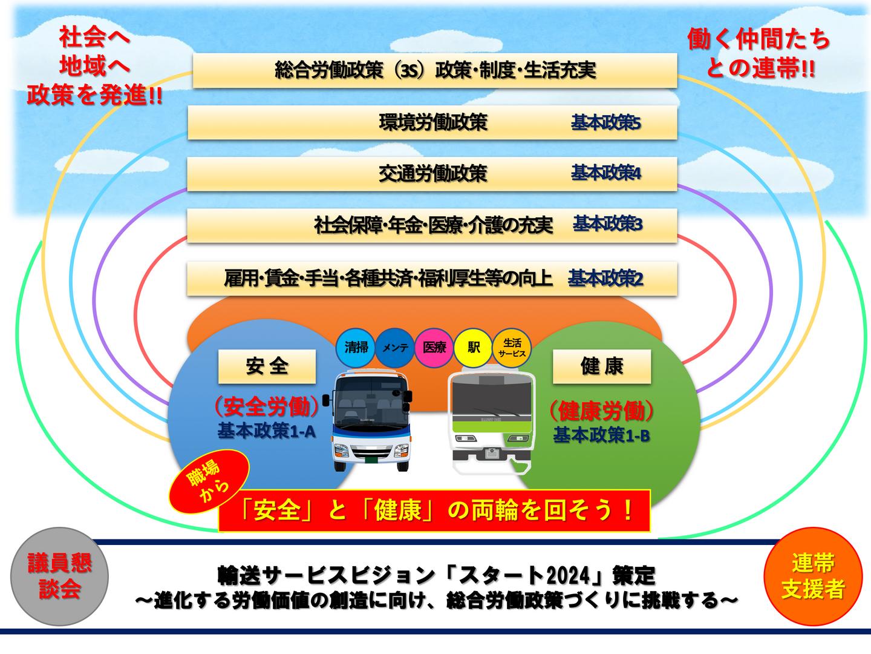 輸送サービスビジョン「スタート2024」策定
