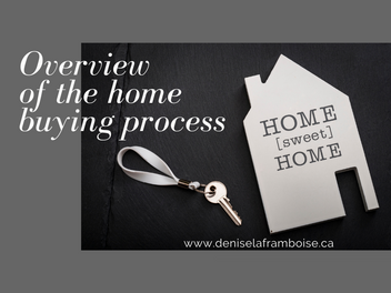 Overview of the home buying process