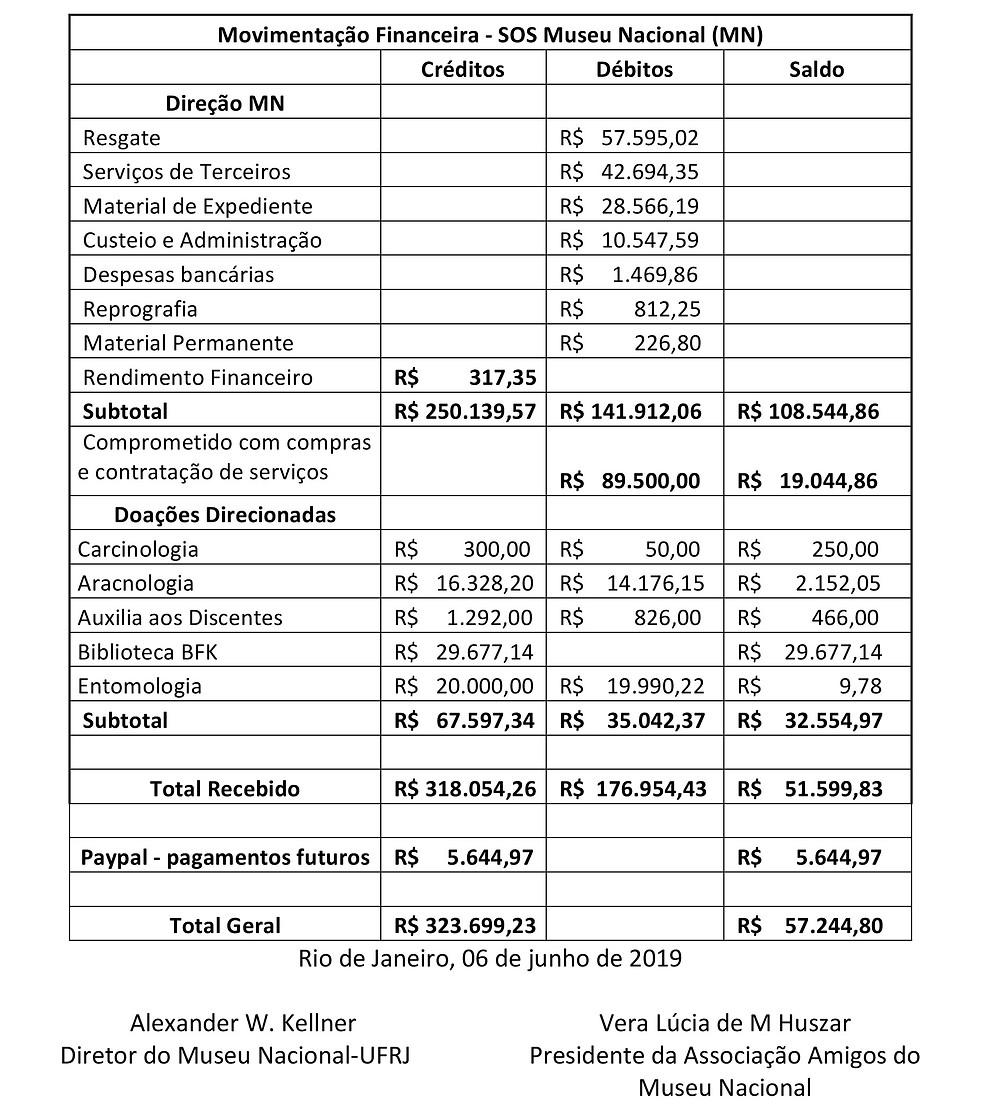 Relatório de doações da Campanha SOS Museu Nacional de 06/09/2018 à 06/06/2019.