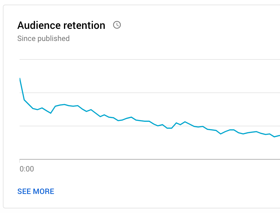audience retention graph youtube
