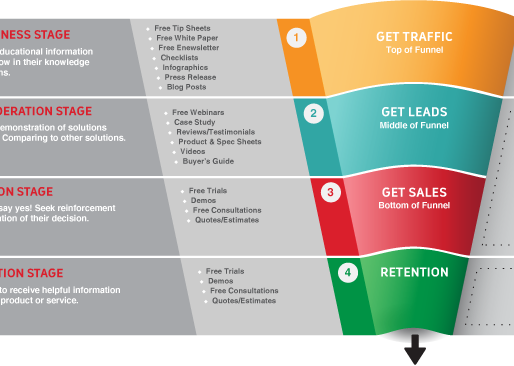 Understanding the B2B Sales Funnel And Optimization