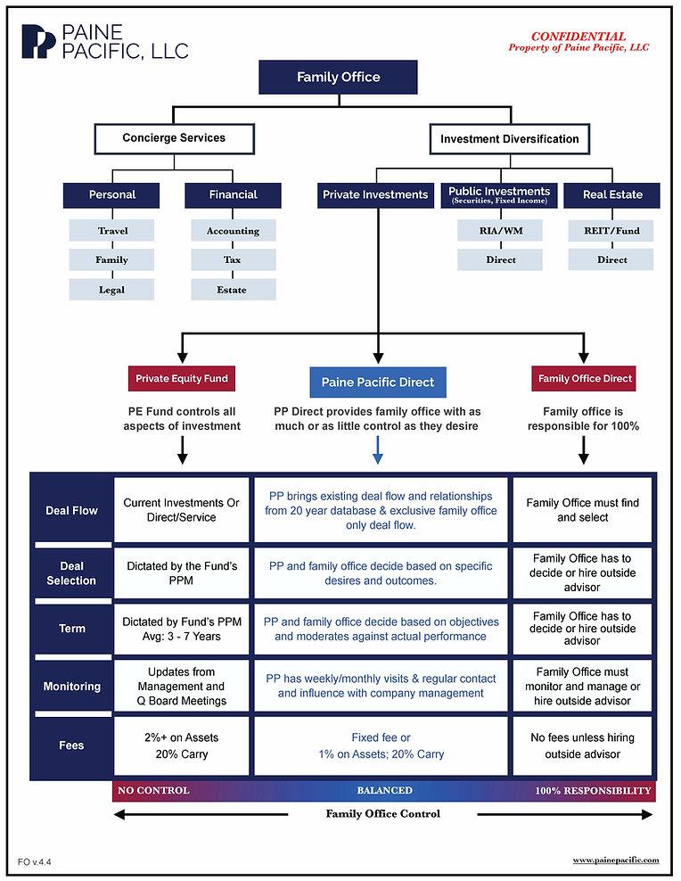 PP Family Office 1 page summary v4.4.jpg