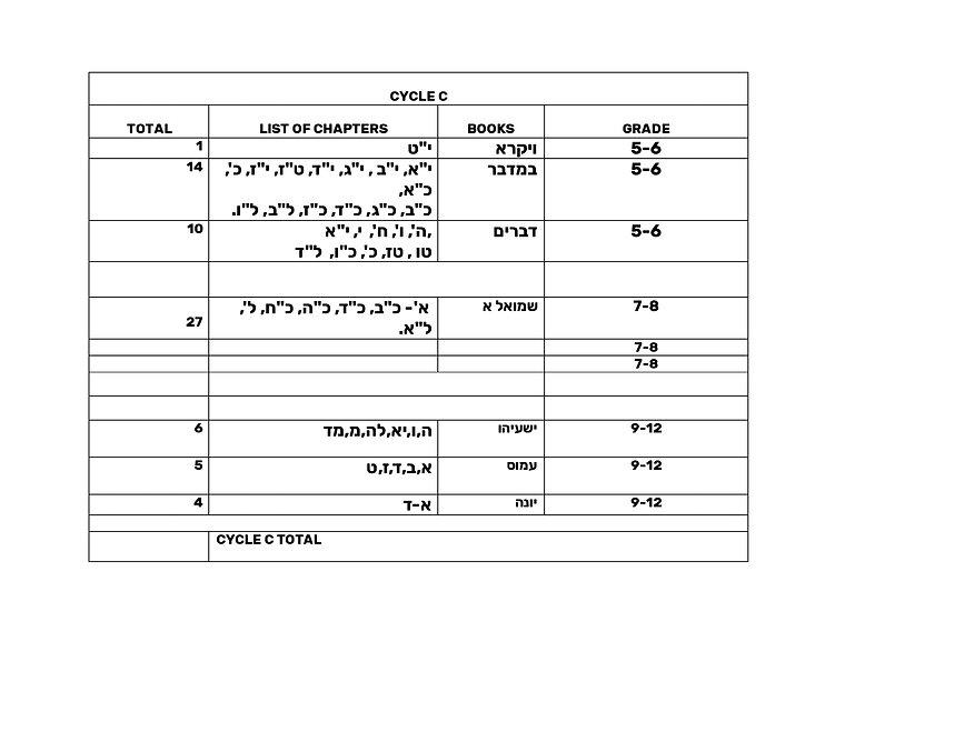 Cycle C - 2022 Chapeter List.jpg