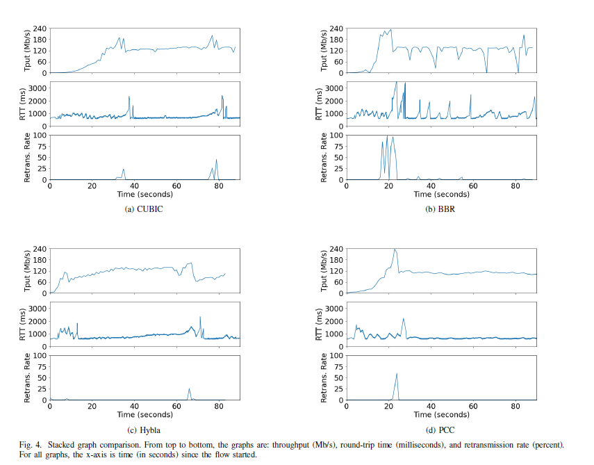 Graph comparing PCC with TCP CUBIC, BBR and Hybla congestion control algorithms