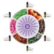 Emotional Aromatherapy Oils