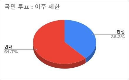 9월 27일 국민 투표 결과