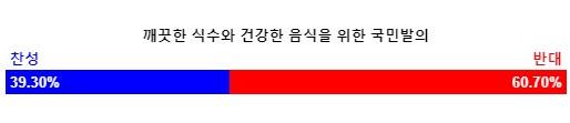 6월 13일 국민 투표 결과