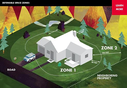 Defensible space zones