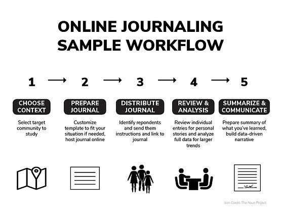 Online_Journaling_Workflow.jpg