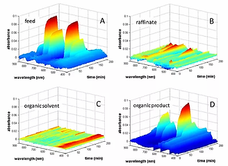 UV-vis-NIR absorption spectra of fuel simulant extraction solution in PUREX