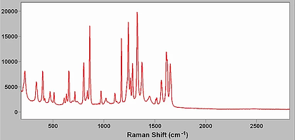 Raman spectrum of acetaminophen (Tylenol)