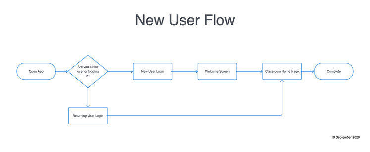 New User Flow (2).png