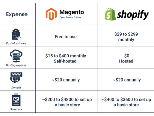 Which Ecommerce platform is better?