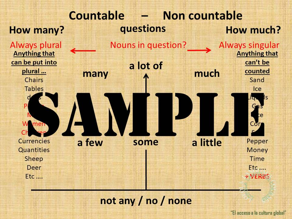 COUNTABLES / NON COUNTABLES