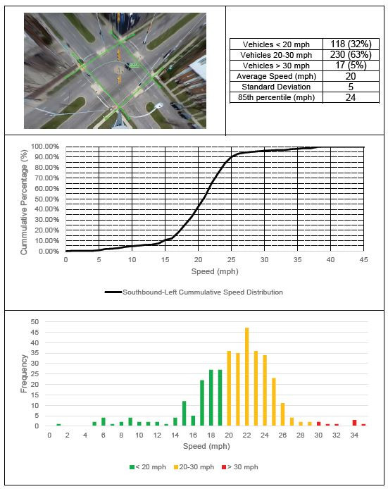 The speed profiles show that 5% of vehicles exit the intersection above 30 mph, a speed which can cause serious injury to pedestrians.