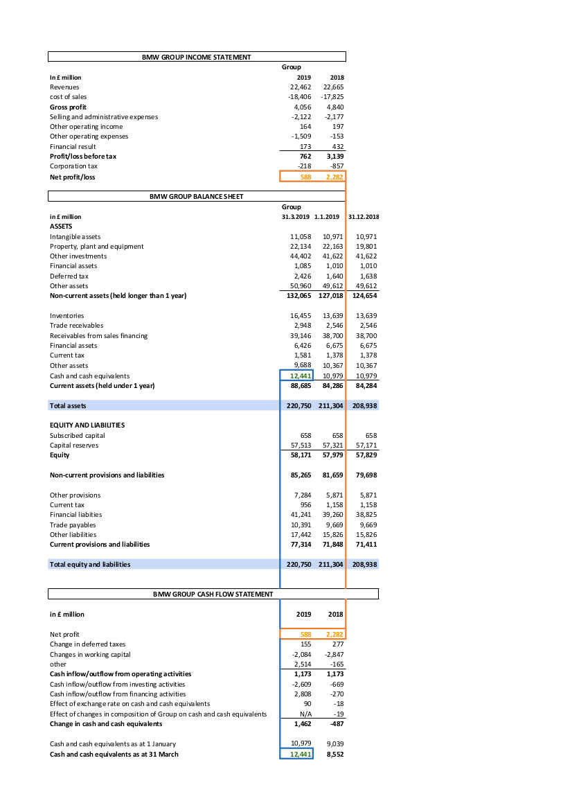 Example BMW P&L, Balance Sheet and Cash Flow Statement FinanceWise