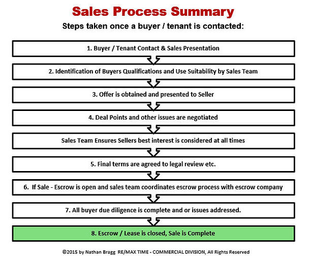commercial real estate sales process