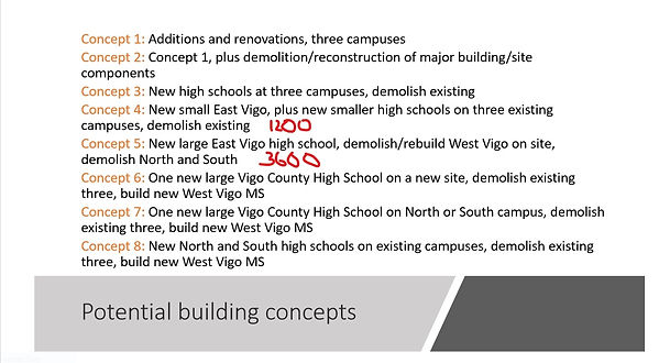 VCSC High School Options re State of Sch