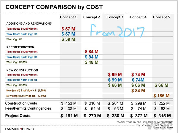 Options 1 through 5 Cost Comparison Sep