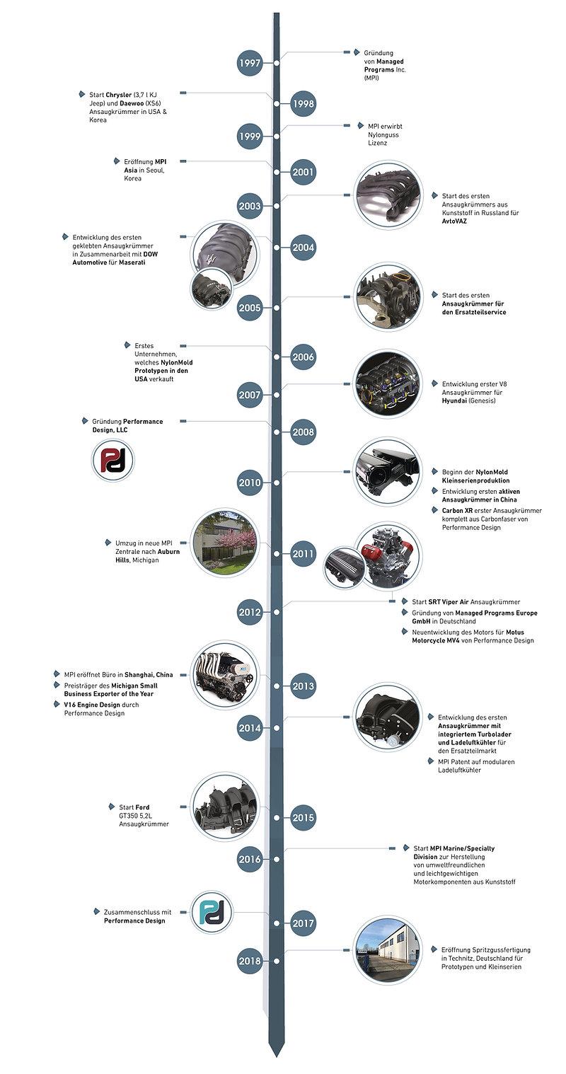 timeline_DE.jpg