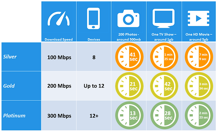 Internet Speed Table 100_200_300.png