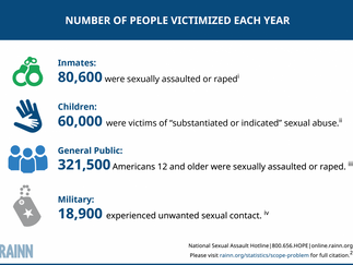 How Often Does Sexual Assault Occur in the United States?Every 98 seconds