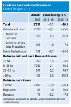 Eckdaten Landwirtschaftsbetriebe TG 2019