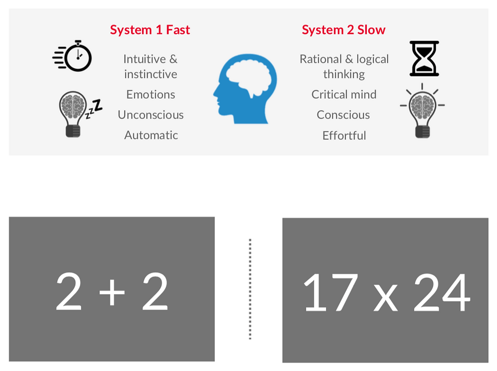 What is system 1 thinking? A behavioral science and behavioral economics approach to market research