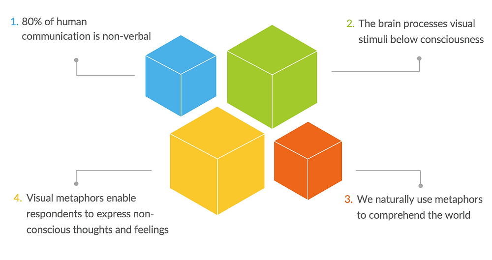 Protobrand behavioral science visual metaphor elicitation