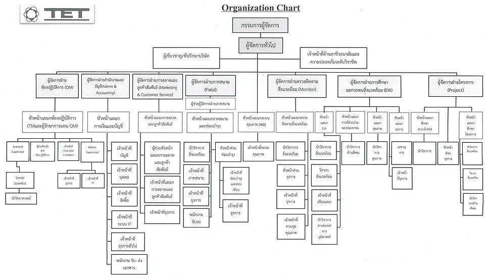 Organization Chart Rev.04 ฉบับภาษาไทย-1.