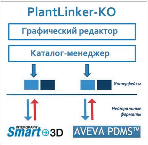Рис. 1. Схема работы PlantLinker-КО