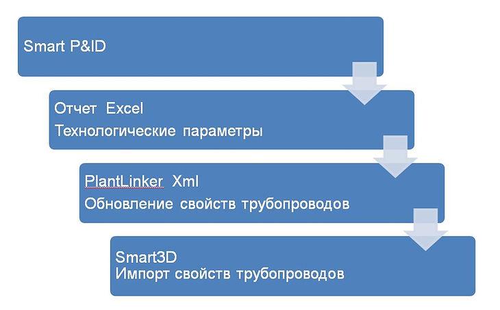 Export_Smart3D.JPG