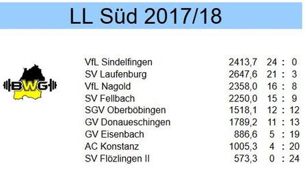 Landesligasaison 2017/2018 als Vizemeister beendet