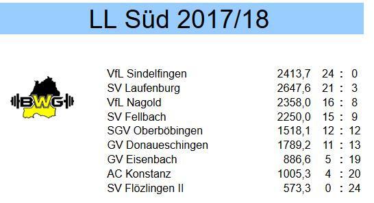 Endstand der Tabelle - Laufenburg auf Platz 2