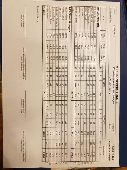 Laufenburg verliert entscheidenden Kampf um Meisterschaft knapp!