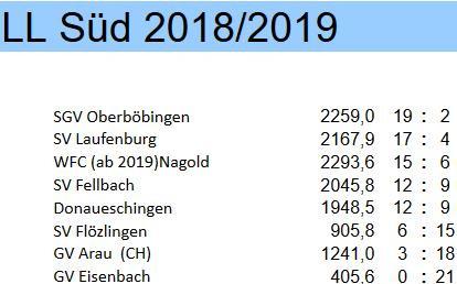 Rundenabschlussbericht: Laufenburg wird Landesliga Süd-Vizemeister!