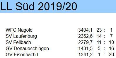 2020 03 08 Tabelle aktuell.jpg