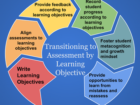 An 8-Step Transition from Points-Based Grading to Standards-Based Grading