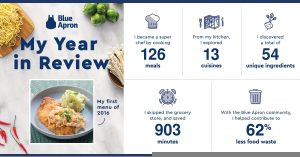 Blue Apron Year in Review