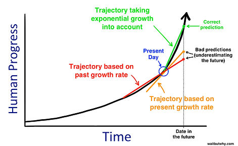 Graph showing differences in trajectories based on past vs exponential growth of human progress