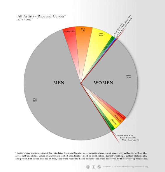 pie - genderrace2.jpg